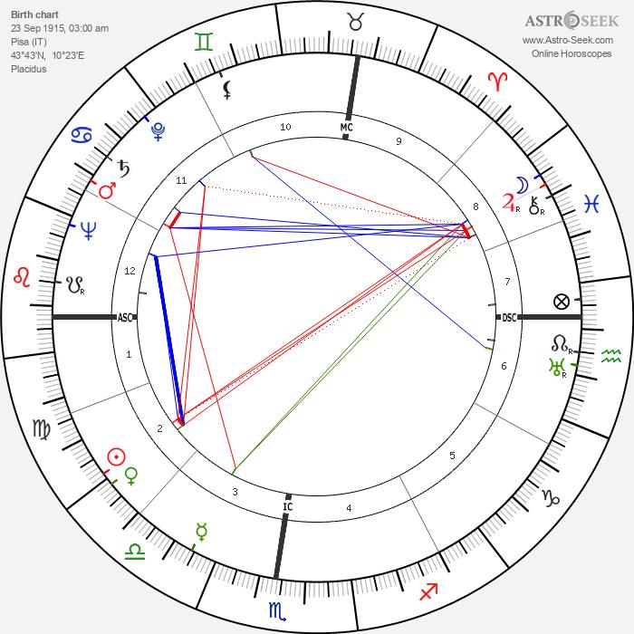 Sergio Bertoni - Astrology Natal Birth Chart
