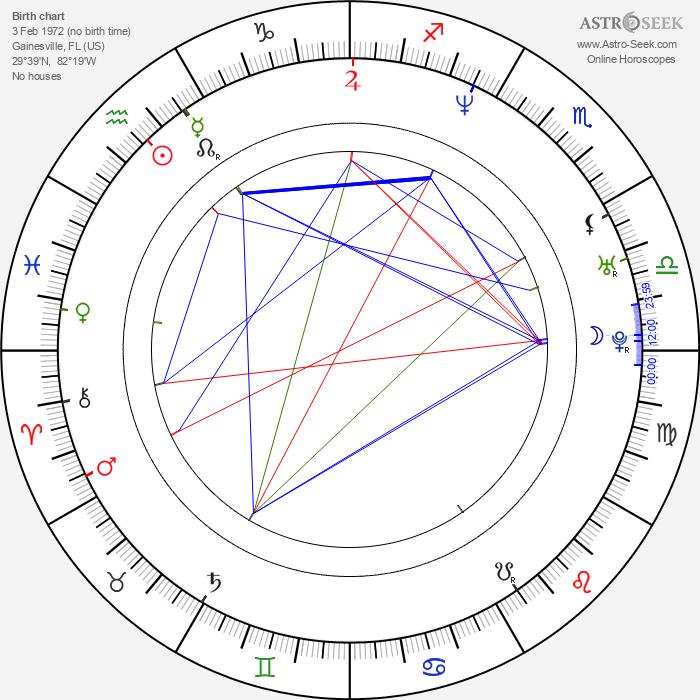 Sergio Blass - Astrology Natal Birth Chart