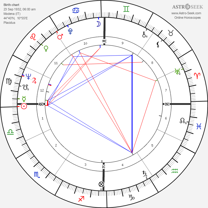 Sergio Brighenti - Astrology Natal Birth Chart