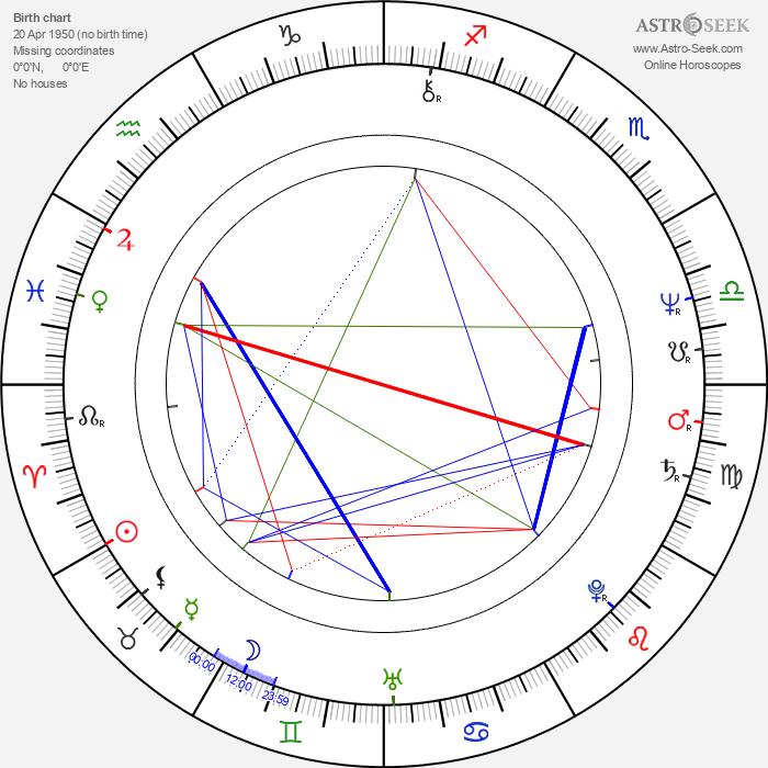 Sergio Cabrera - Astrology Natal Birth Chart