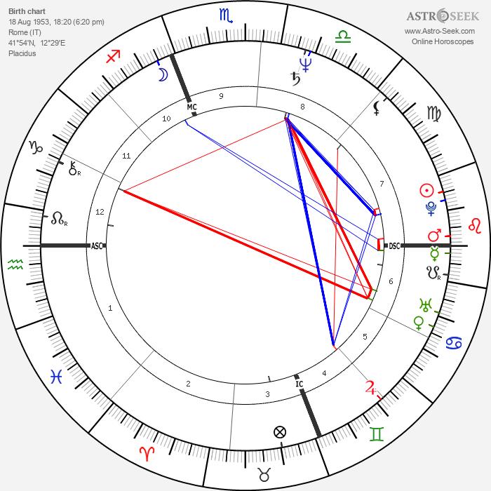 Sergio Castellitto - Astrology Natal Birth Chart