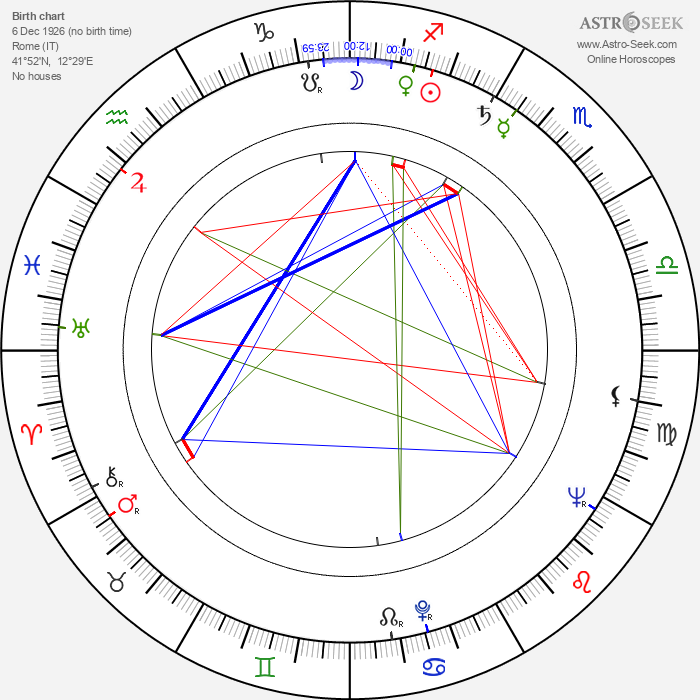Sergio Corbucci - Astrology Natal Birth Chart