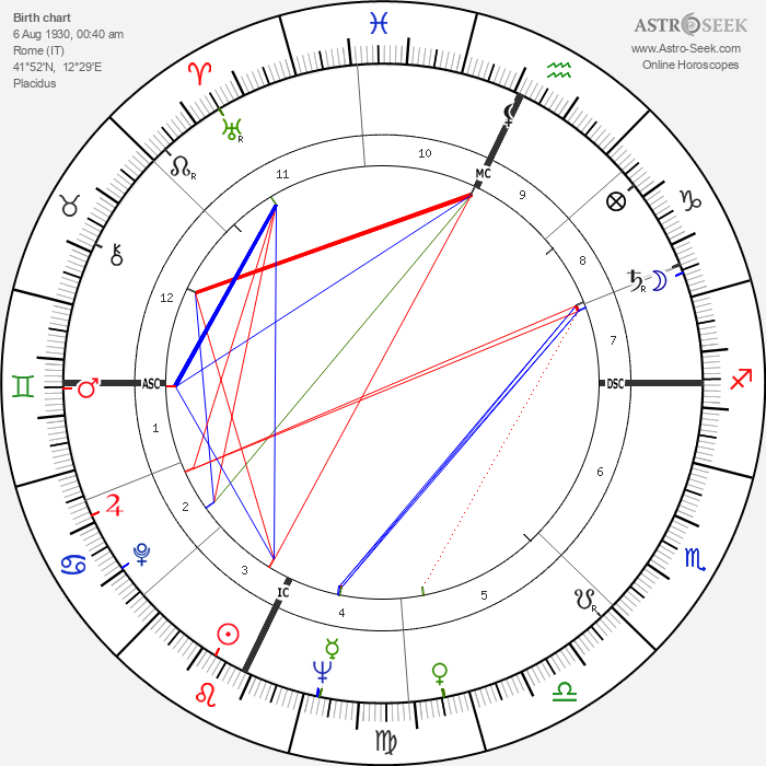 Sergio Fantoni - Astrology Natal Birth Chart