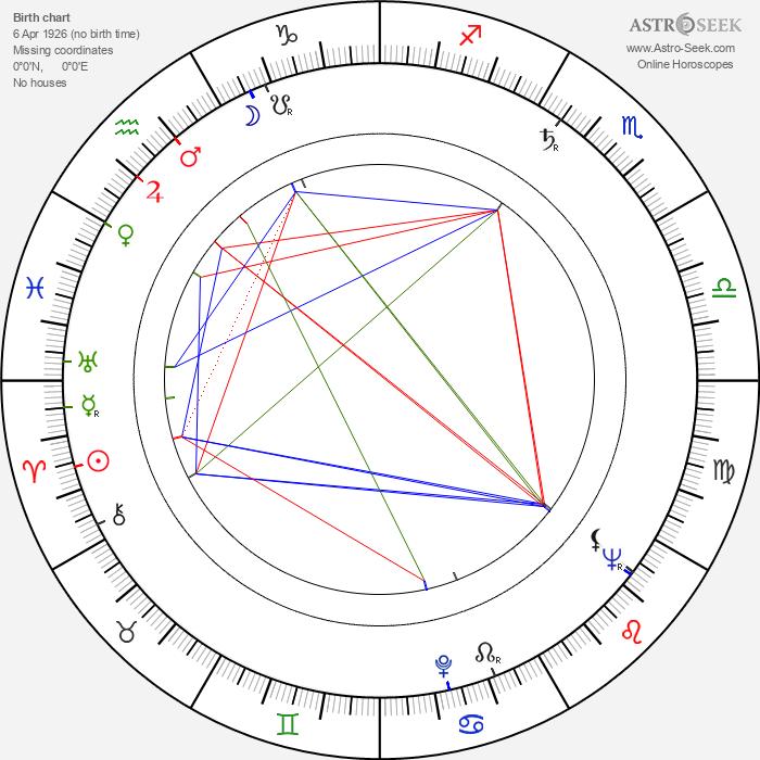 Sergio Franchi - Astrology Natal Birth Chart