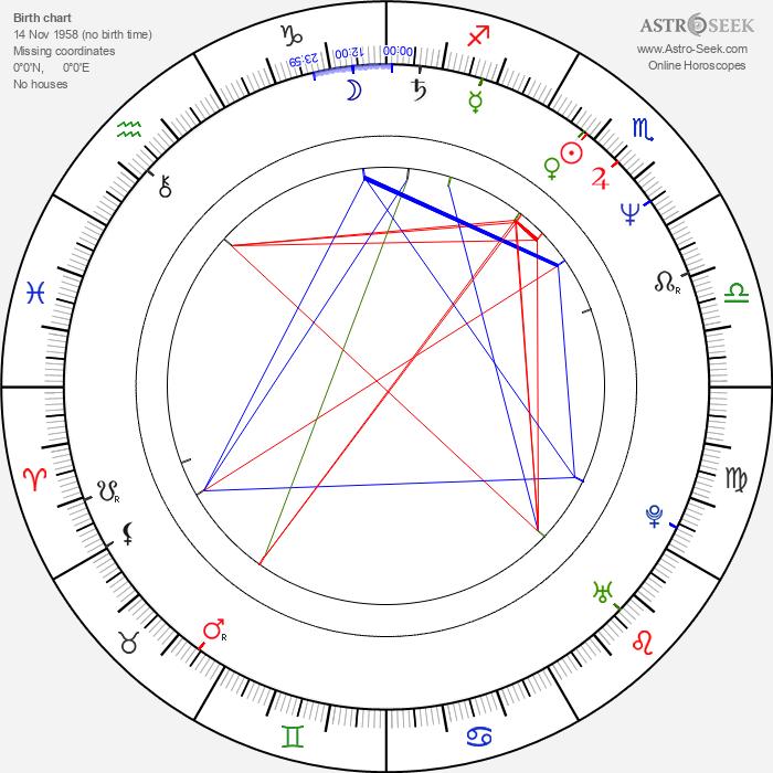 Sergio Goyri - Astrology Natal Birth Chart