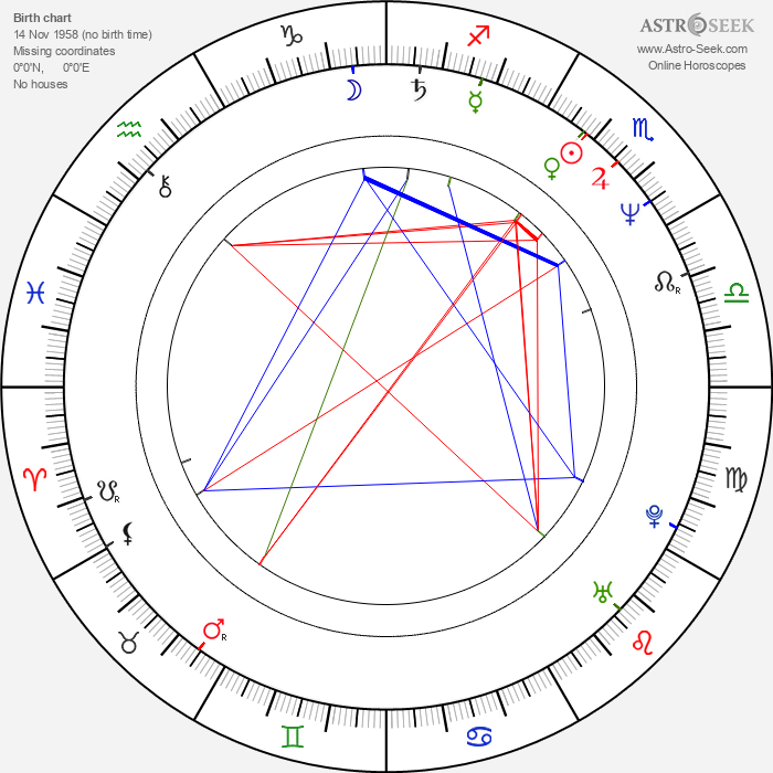 Sergio Goyri - Astrology Natal Birth Chart