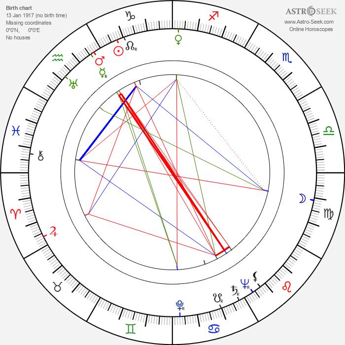 Sergio Grieco - Astrology Natal Birth Chart