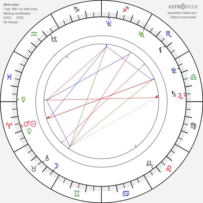 Sergio Laubary - Astrology Natal Birth Chart