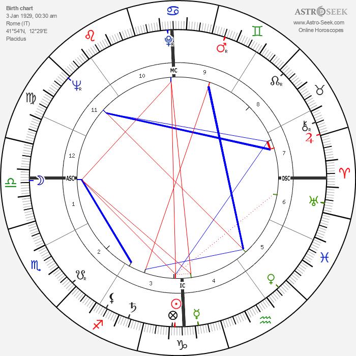 Sergio Leone - Astrology Natal Birth Chart