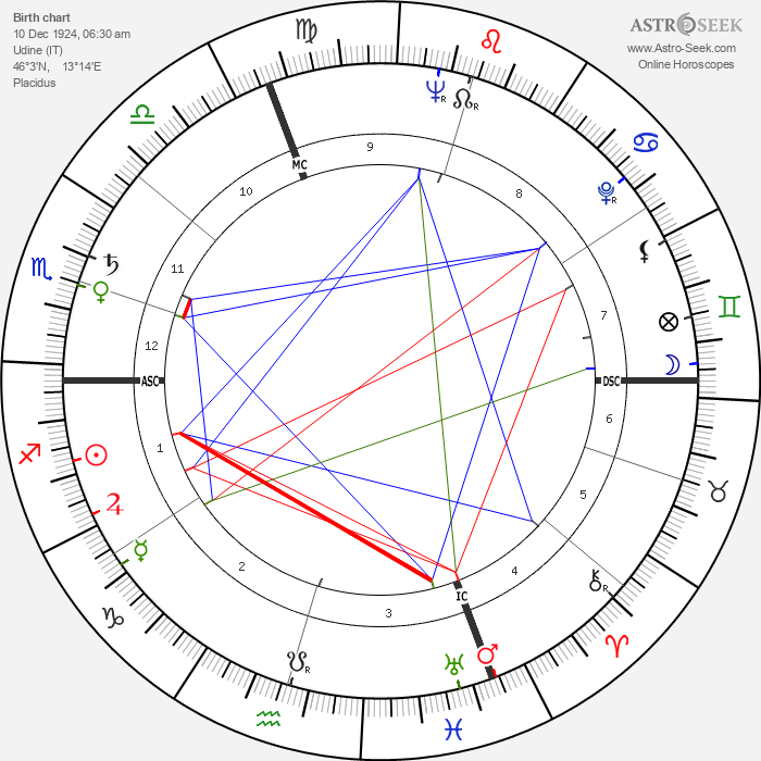 Sergio Manente - Astrology Natal Birth Chart