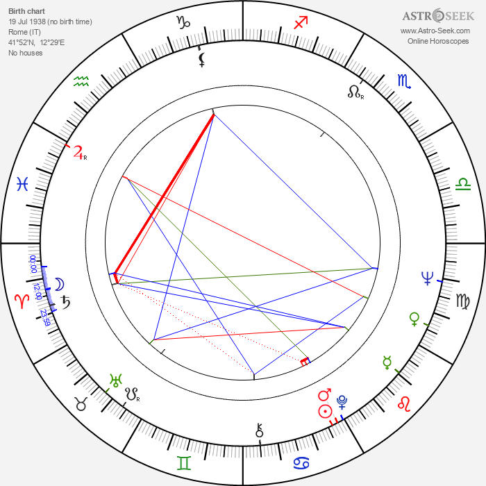 Sergio Martino - Astrology Natal Birth Chart