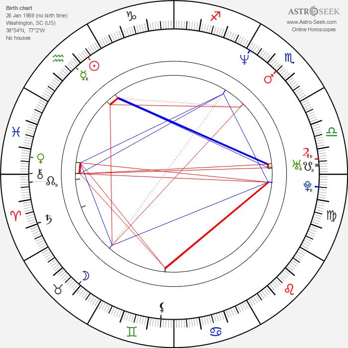 Sergio Myers - Astrology Natal Birth Chart