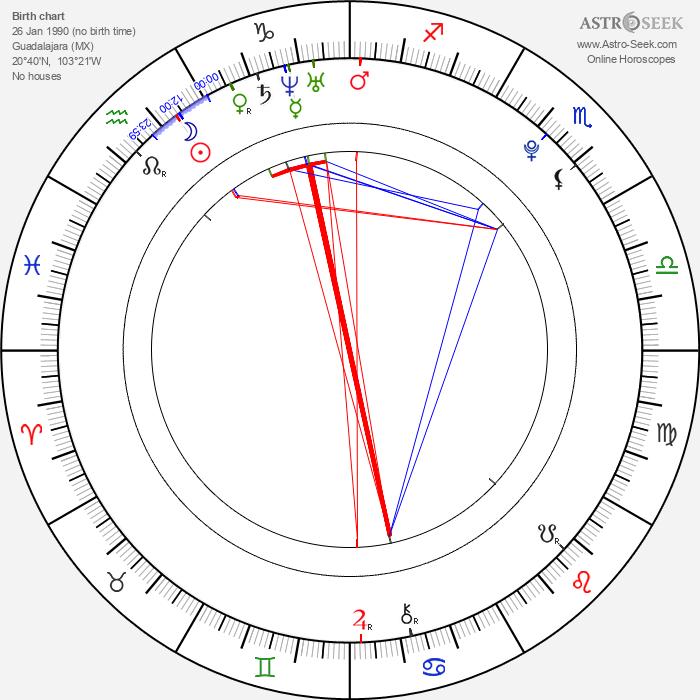 Sergio Pérez - Astrology Natal Birth Chart