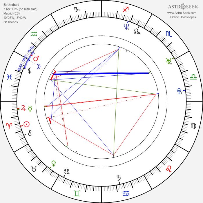 Sergio Peris-Mencheta - Astrology Natal Birth Chart