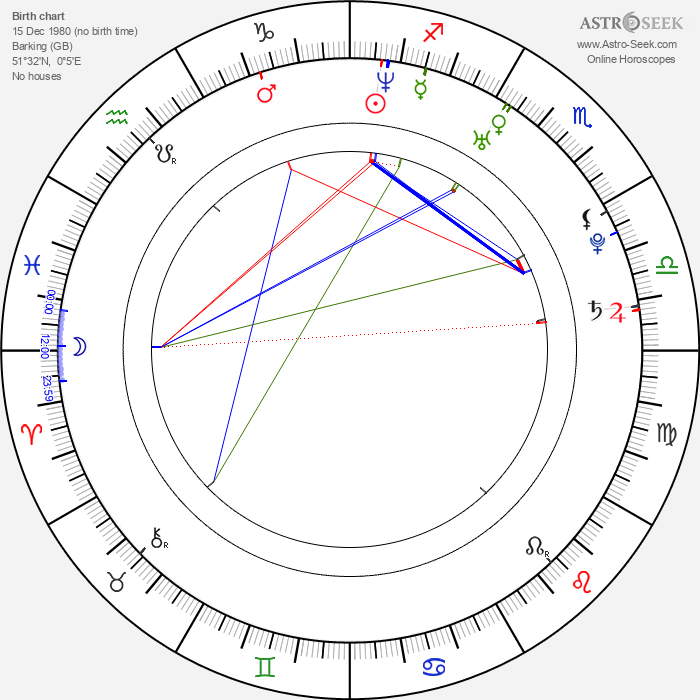 Sergio Pizzorno - Astrology Natal Birth Chart