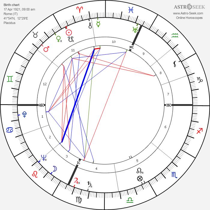 Sergio Sollima - Astrology Natal Birth Chart