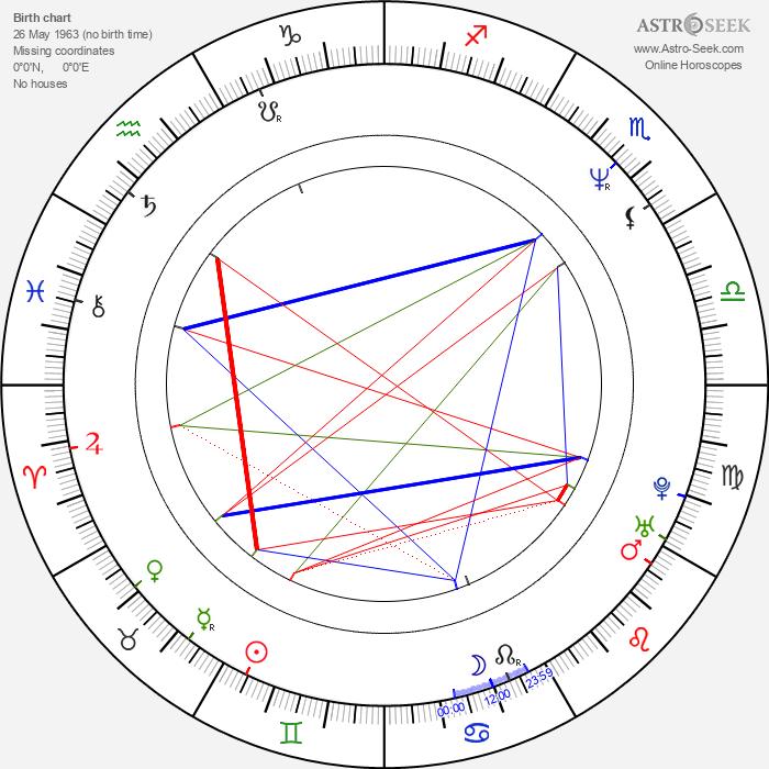 Sergio Vallín - Astrology Natal Birth Chart
