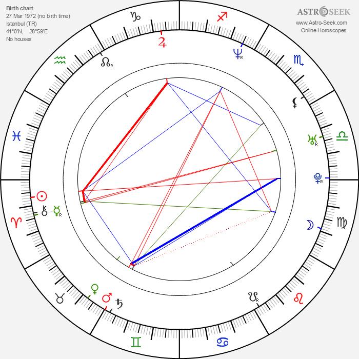 Serhan Yavaş - Astrology Natal Birth Chart