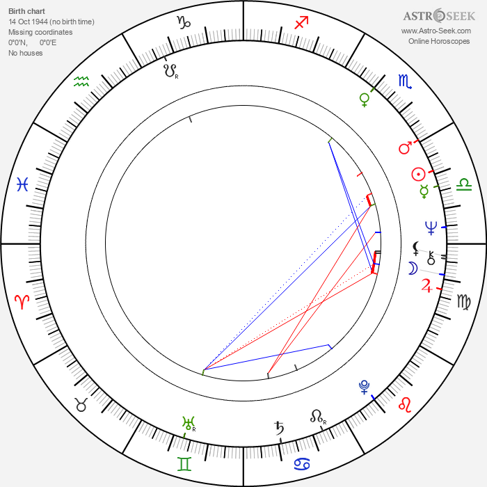 Şerif Gören - Astrology Natal Birth Chart