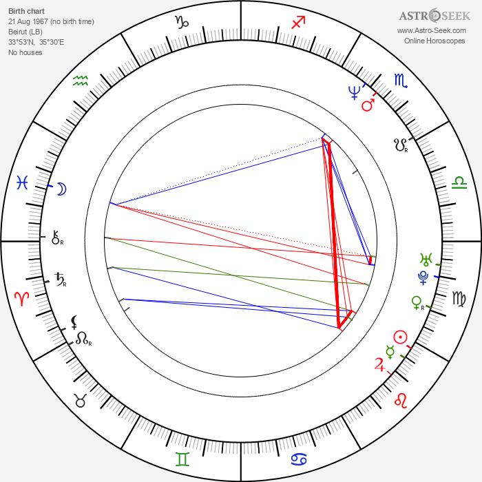 Serj Tankian - Astrology Natal Birth Chart