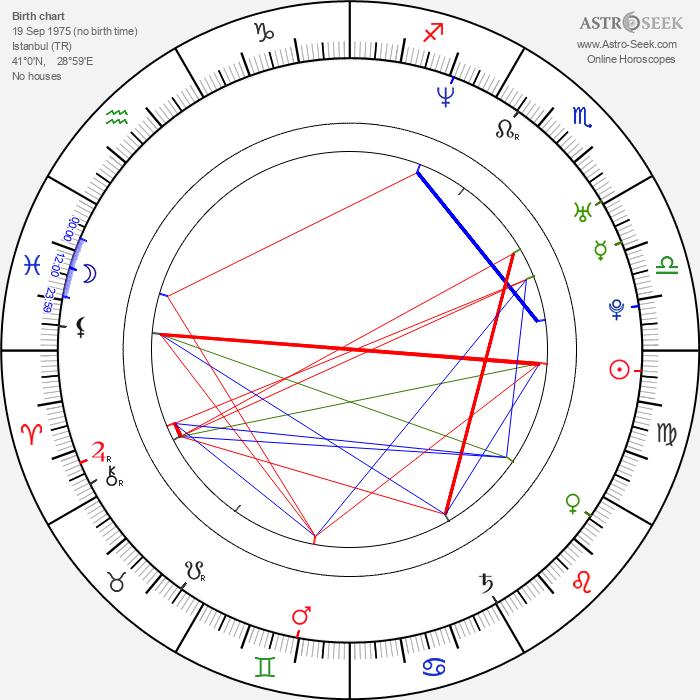 Serkan Ercan - Astrology Natal Birth Chart