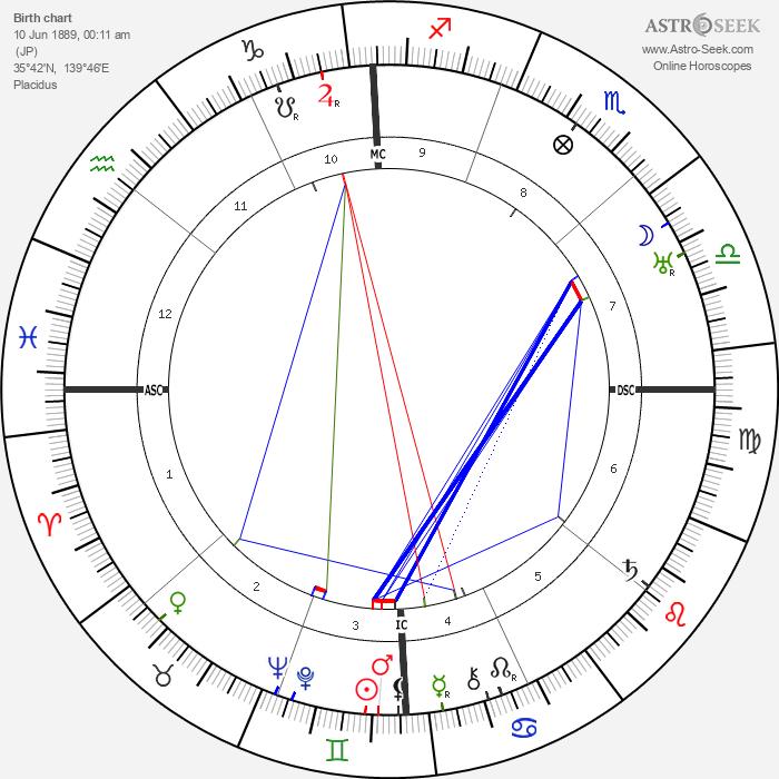 Sessue Hayakawa - Astrology Natal Birth Chart