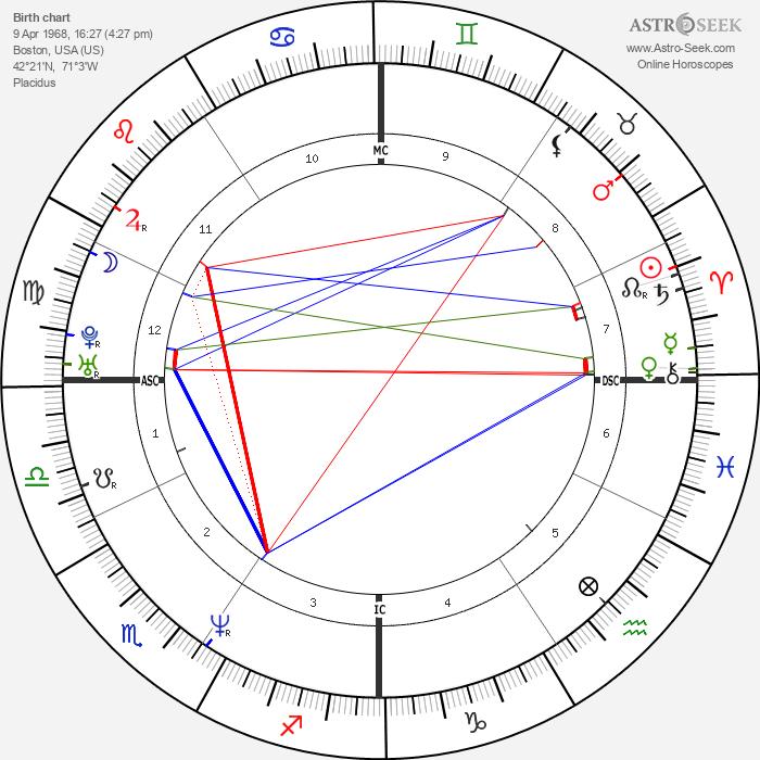 Seth Bishop - Astrology Natal Birth Chart