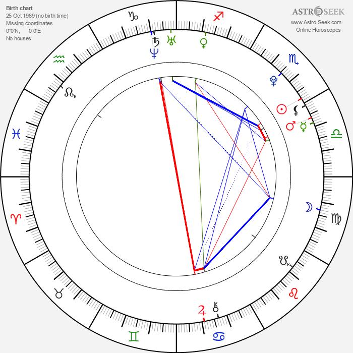 Seth Mumy - Astrology Natal Birth Chart