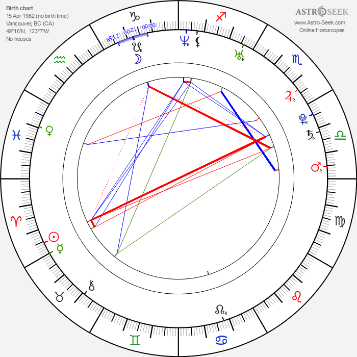 Seth Rogen - Astrology Natal Birth Chart