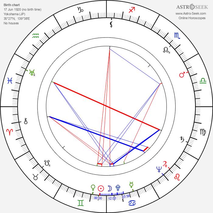 Setsuko Hara - Astrology Natal Birth Chart