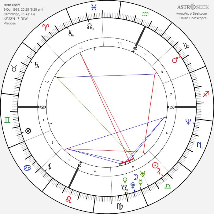 Sevanne Martin - Astrology Natal Birth Chart