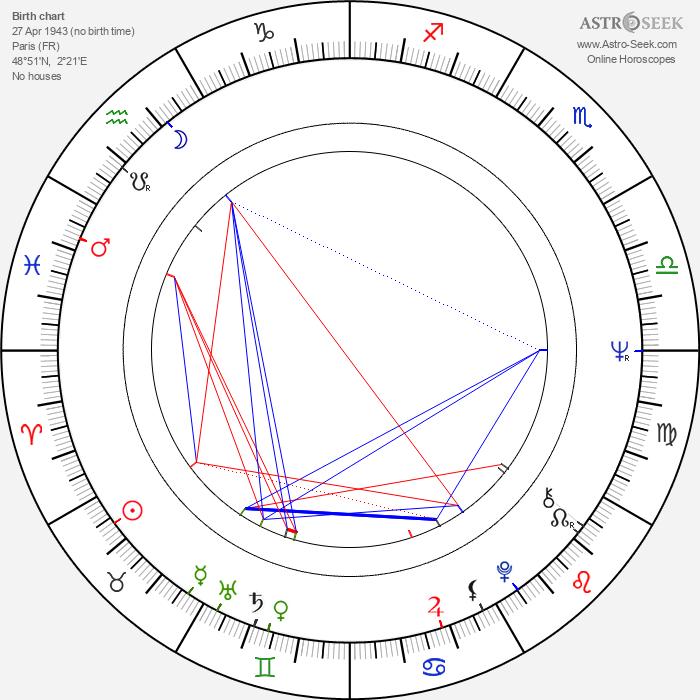 Séverin Blanchet - Astrology Natal Birth Chart