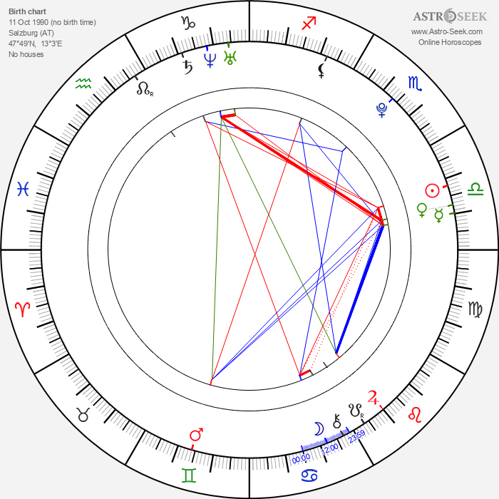 Severin Kiefer - Astrology Natal Birth Chart