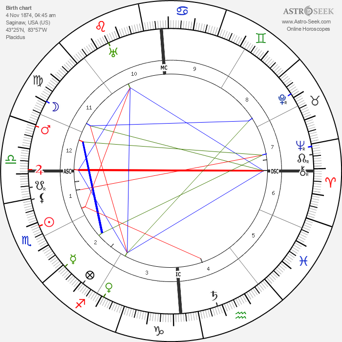 Sewell L. Avery - Astrology Natal Birth Chart