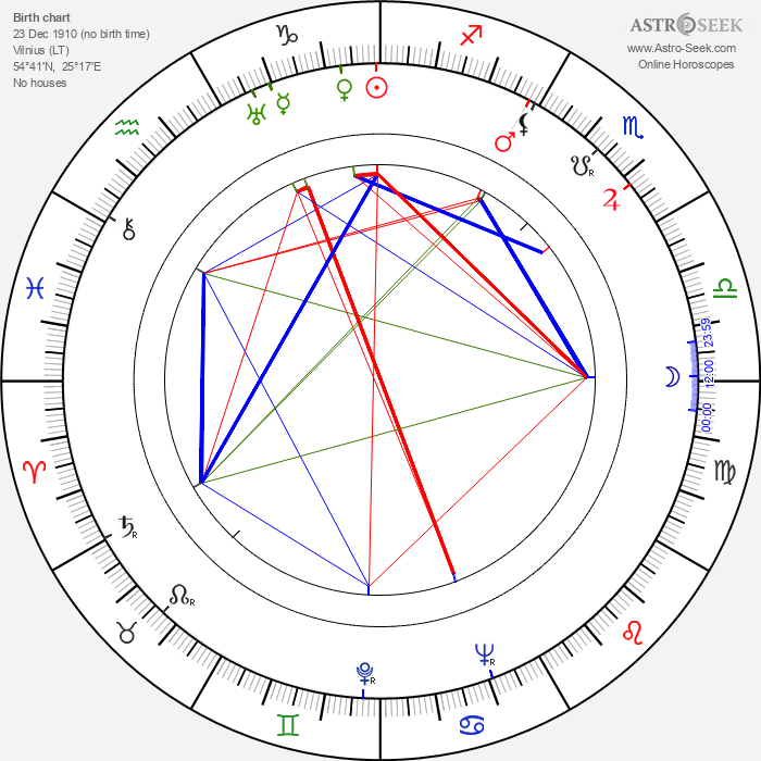 Seweryn Butrym - Astrology Natal Birth Chart