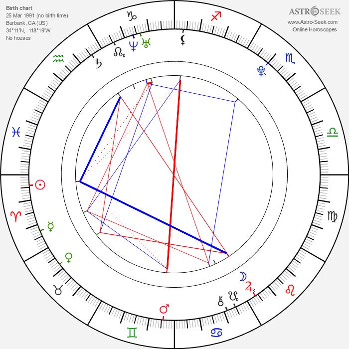Seychelle Gabriel - Astrology Natal Birth Chart
