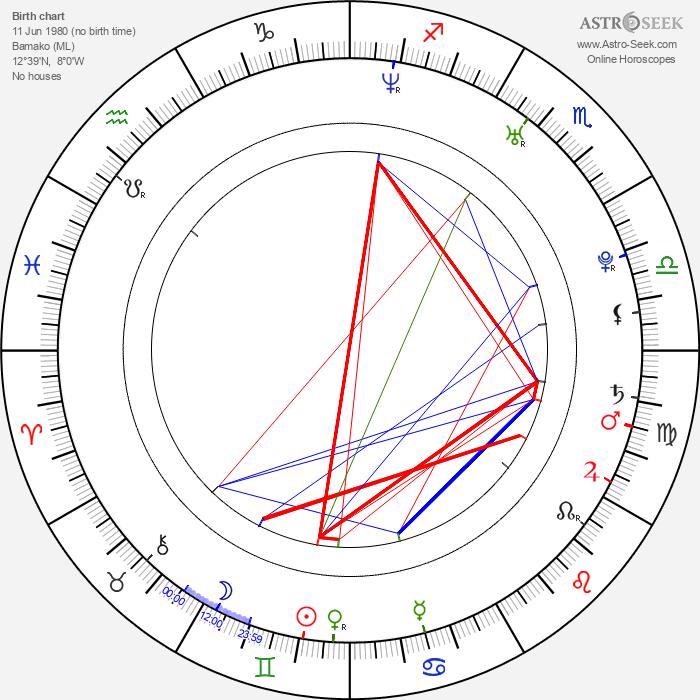 Seydou Keita - Astrology Natal Birth Chart