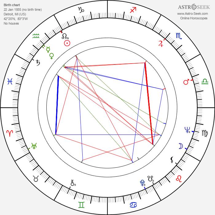 Seymour Cassel - Astrology Natal Birth Chart