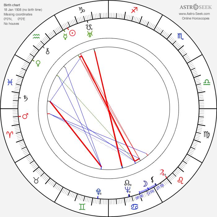 Seymour Rechzeit - Astrology Natal Birth Chart