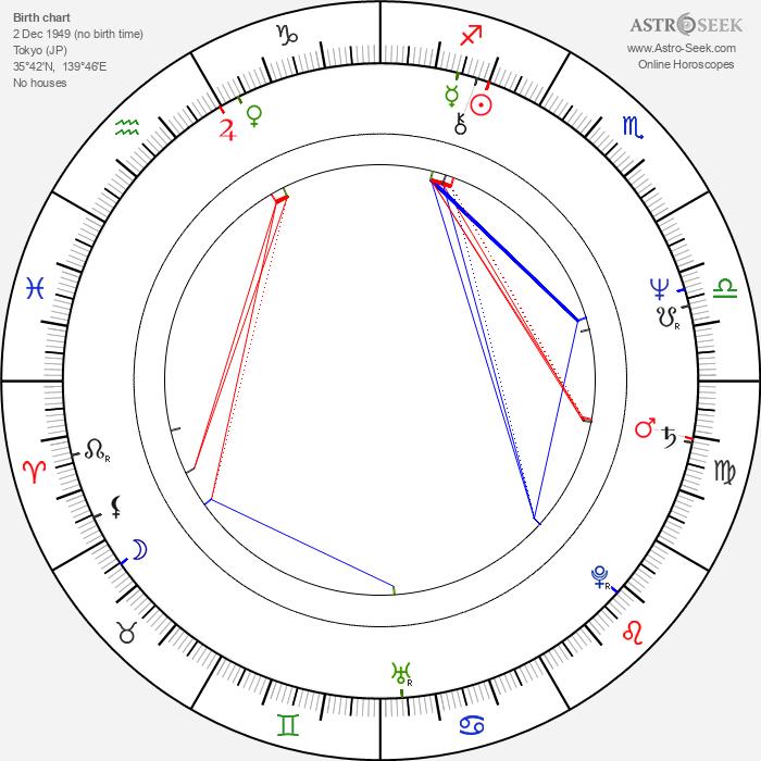 Shûichi Ikeda - Astrology Natal Birth Chart