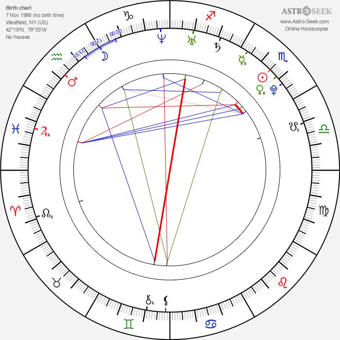 Shaant Hacikyan - Astrology Natal Birth Chart