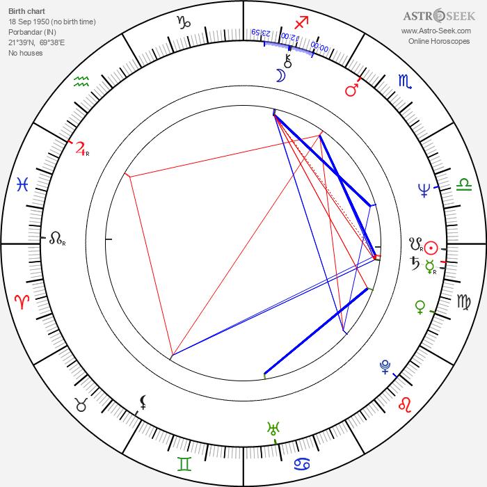 Shabana Azmi - Astrology Natal Birth Chart