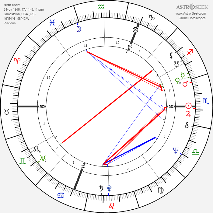 Shadoe Stevens - Astrology Natal Birth Chart