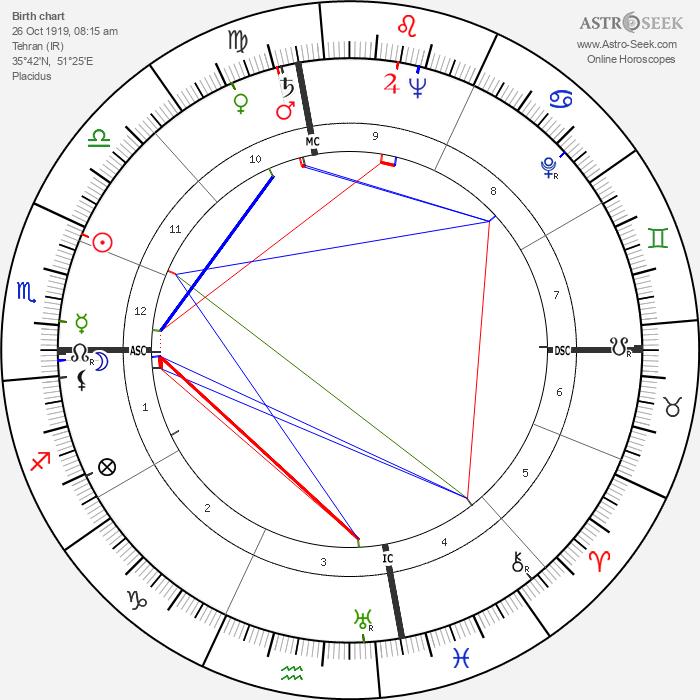 Shah Mohammad Reza Pahlavi - Astrology Natal Birth Chart
