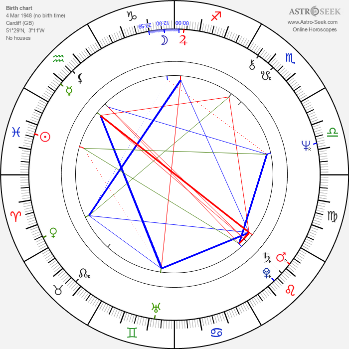 Shakin' Stevens - Astrology Natal Birth Chart