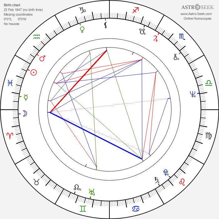 Shakira Caine - Astrology Natal Birth Chart