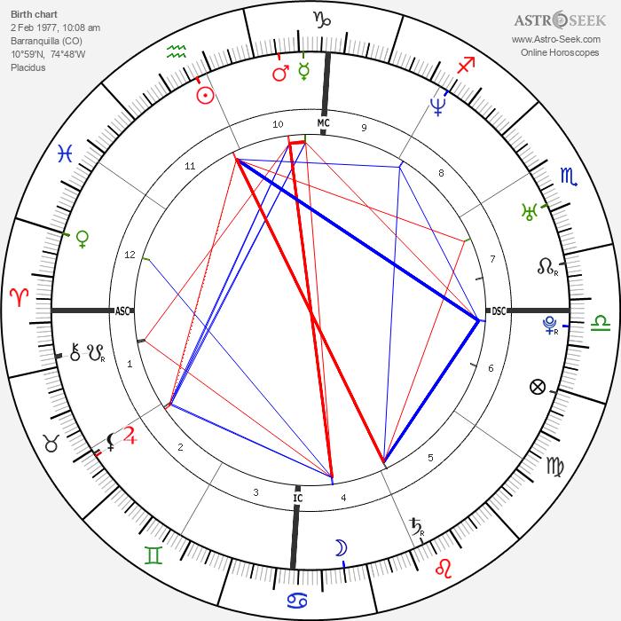 Shakira - Astrology Natal Birth Chart
