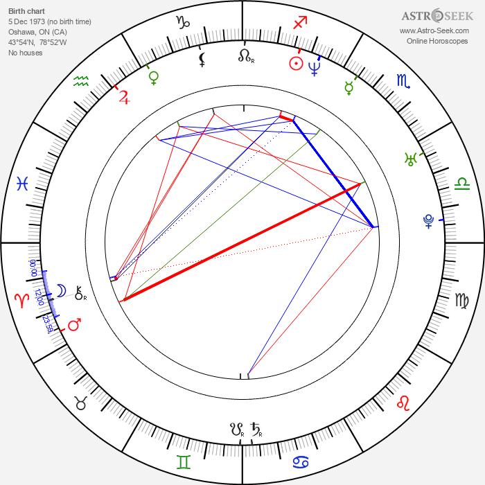 Shalom Harlow - Astrology Natal Birth Chart
