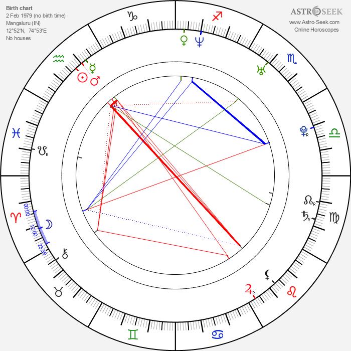 Shamita Shetty - Astrology Natal Birth Chart