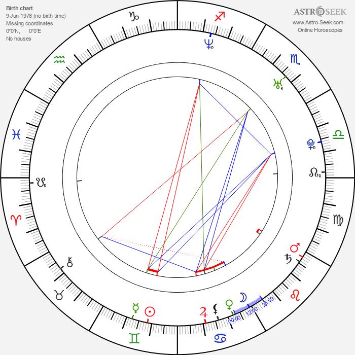 Shandi Finnessey - Astrology Natal Birth Chart
